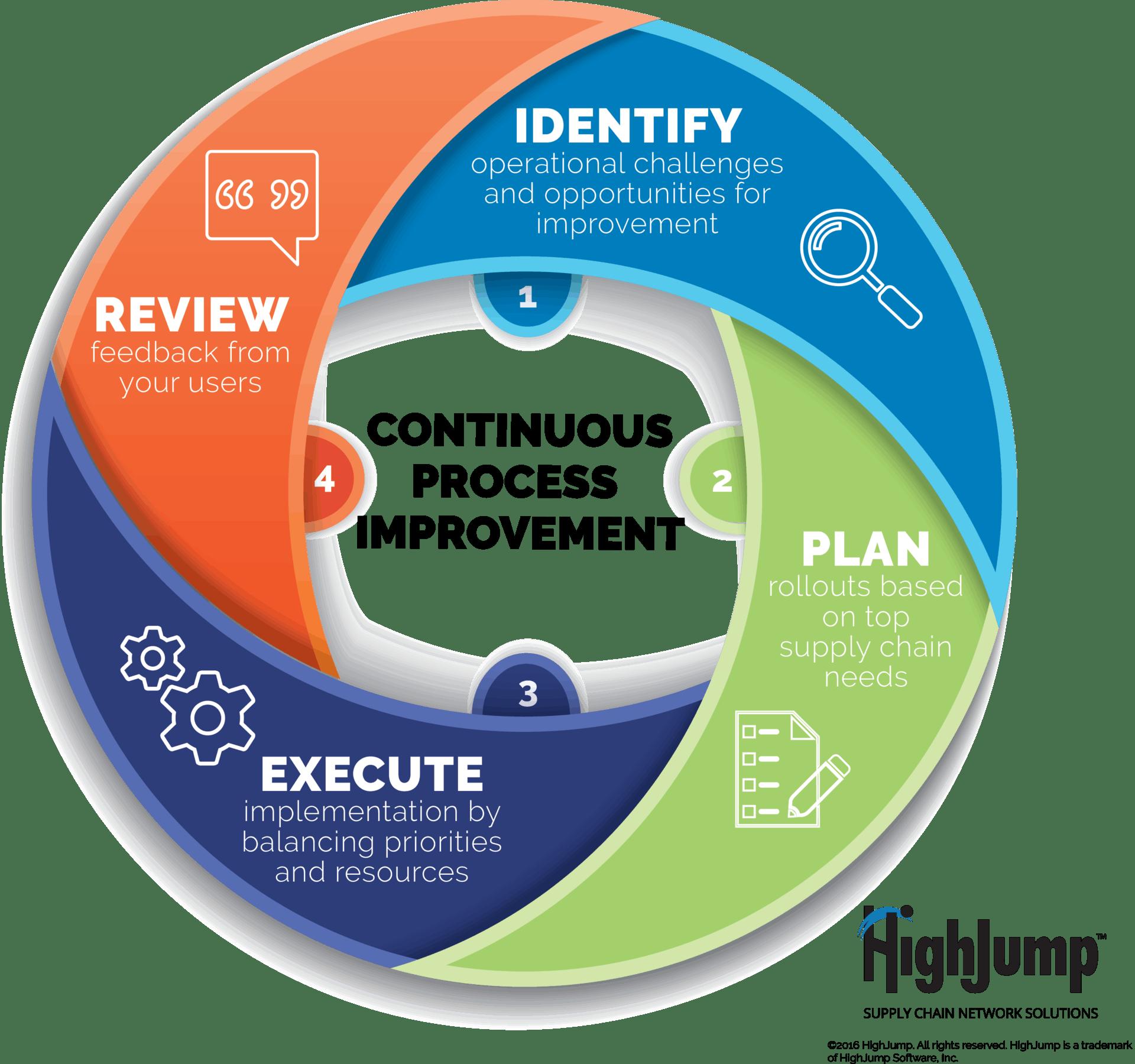 DIAGRAM] Block Diagram Quality Improvement Process FULL Version HD Quality  Improvement Process - CORONADELVISTA.DATAJOB2013.FRcoronadelvista.datajob2013.fr
