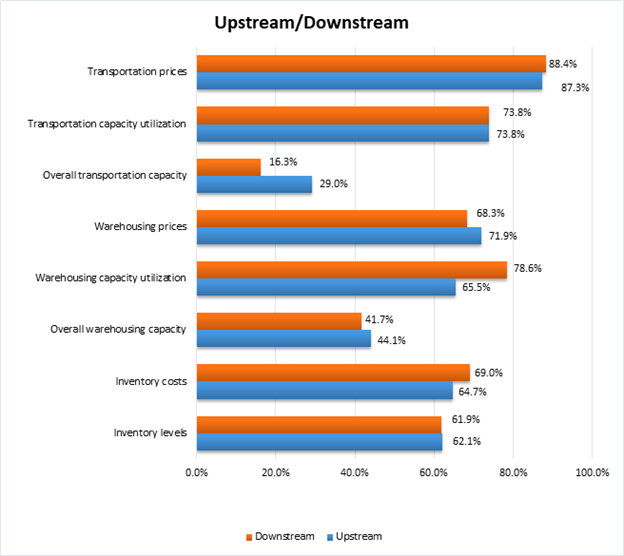 Lmi Upstream Downstream Prices