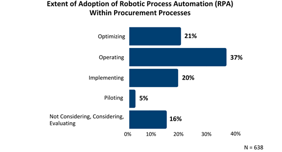By taking over the performance of routine and highly manual tasks, RPA frees time for humans to focus on work that truly drives value and innovation in procurement and beyond.