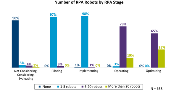 There is a point of diminishing gains and even productivity losses depending on the number of bots that procurement is using.