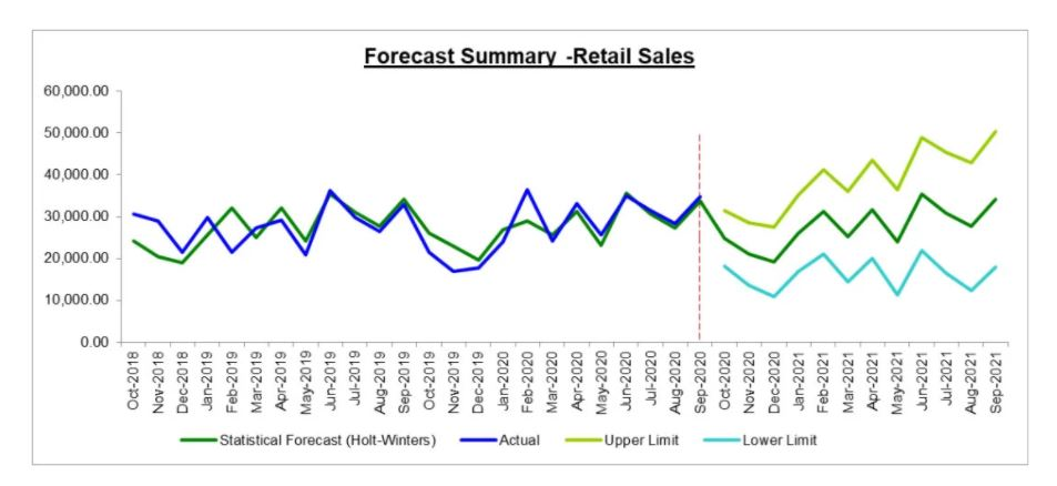 John Galt Solutions' machine learning software predicted with accuracy the 2020 holiday shopping spending increase.